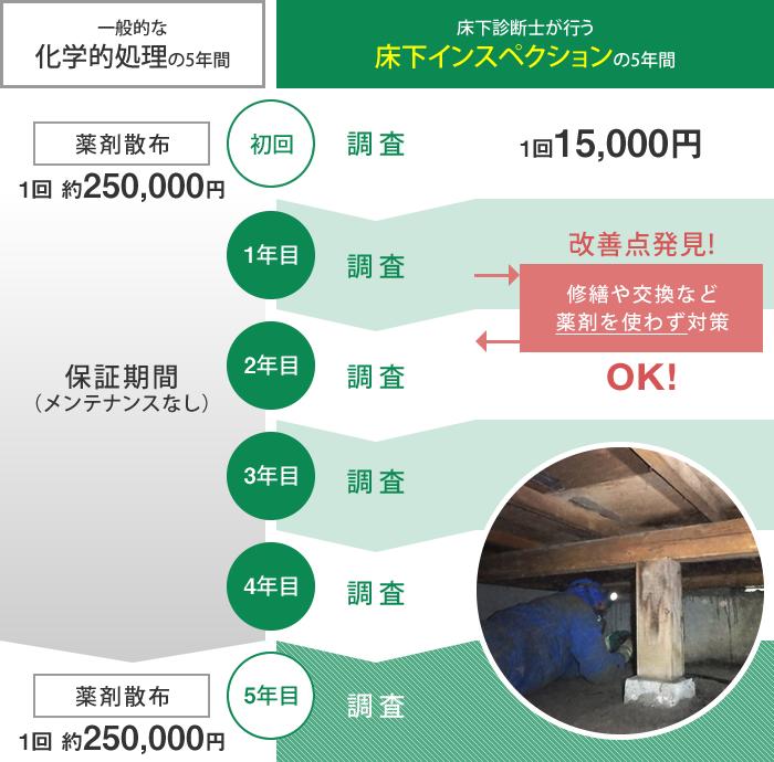 一般的な処理と床下インスペクションの比較